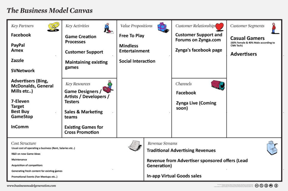 business model canvass A global standard used by millions of people in companies of all sizes you can use the canvas to describe, design, challenge, and pivot your business model.