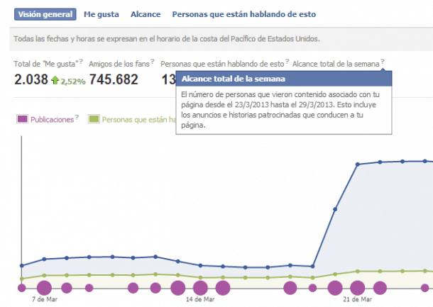 Alcance en Facebook Social Media Blog