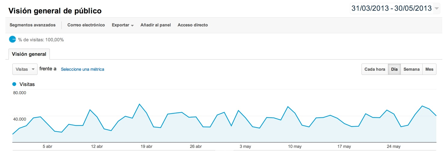 Google Analytics SocialMediaBlog